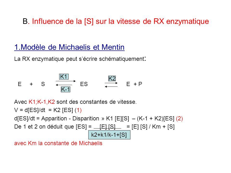 B. Influence de la [S] sur la vitesse de RX enzymatique